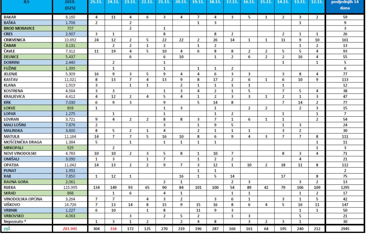 Krk broji 23 nova slučaja koronavirusa, PGŽ 304