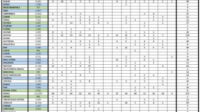 7 novooboljelih danas na Krku, u županiji 120 novih slučajeva koronavirusa